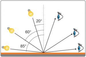 انتخاب زاویه مناسب برای اندازه گیری براق