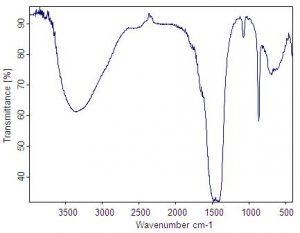 طیف سنج FTIR